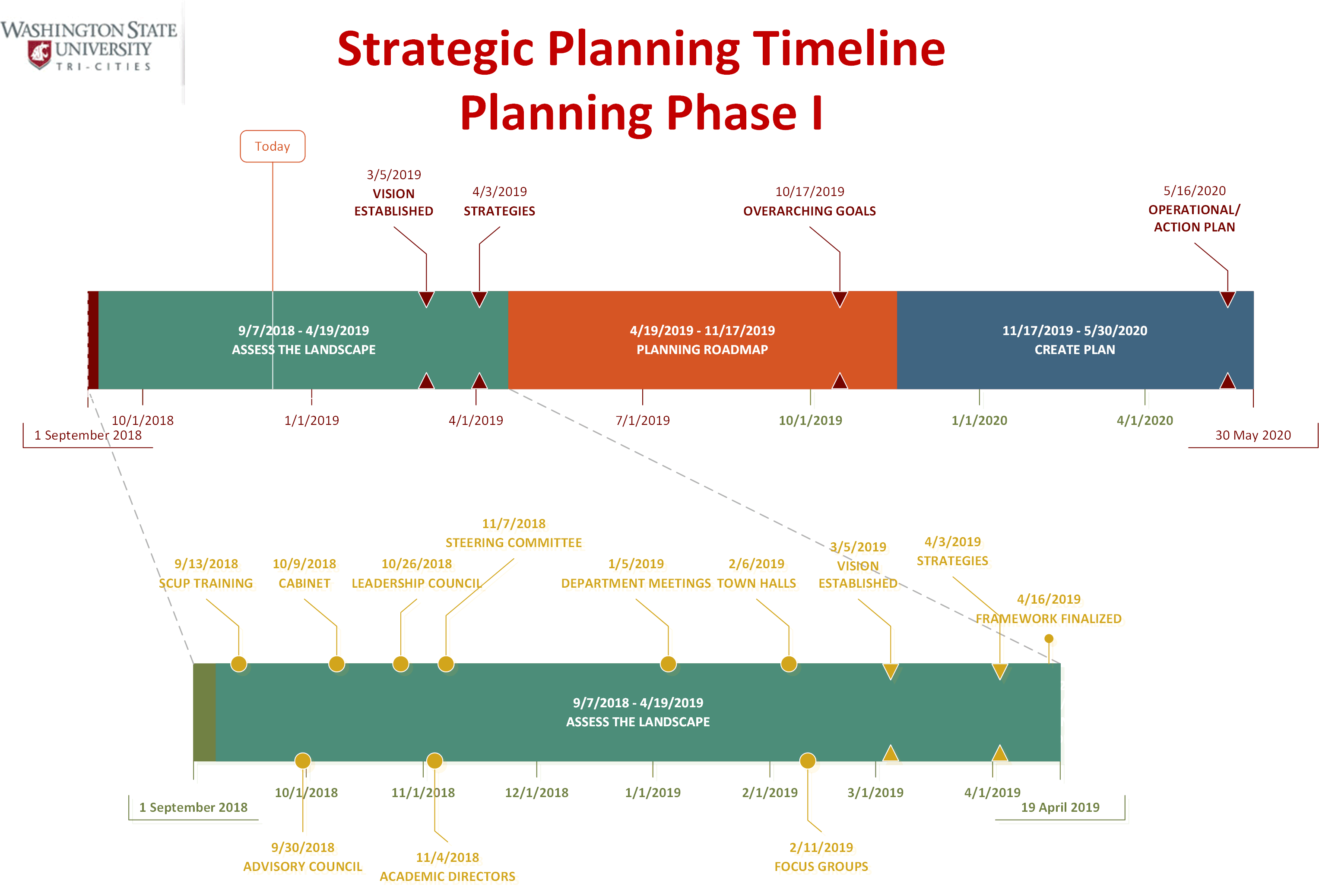 Strategic Planning Timeline phase 1