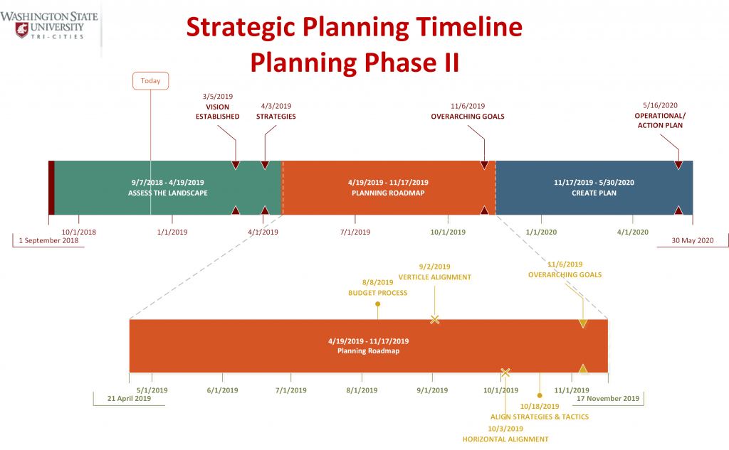 Strategic Planning Timeline Phase II