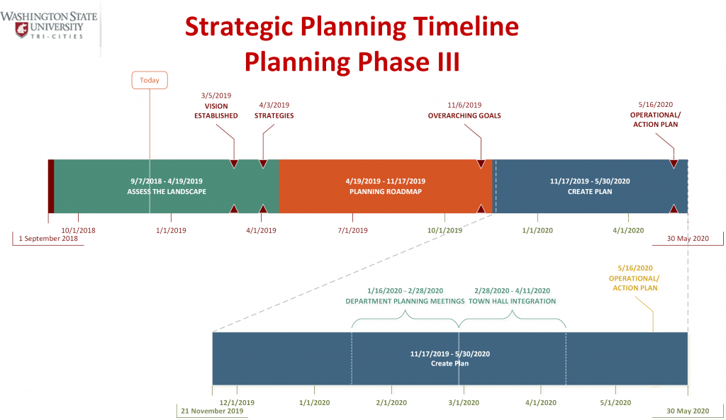 Strategic Planning Timeline Phase III
