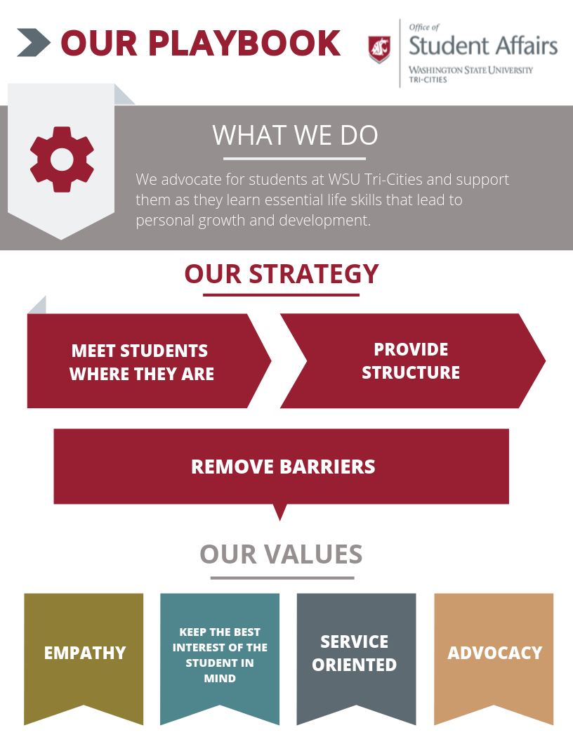 This is our Student Affairs Playbook. This image covers our values as a team and what our department stands for.