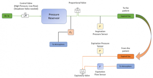 The WSU Tri-Cities student engineering team's proposed ventilator diagram for their prototype