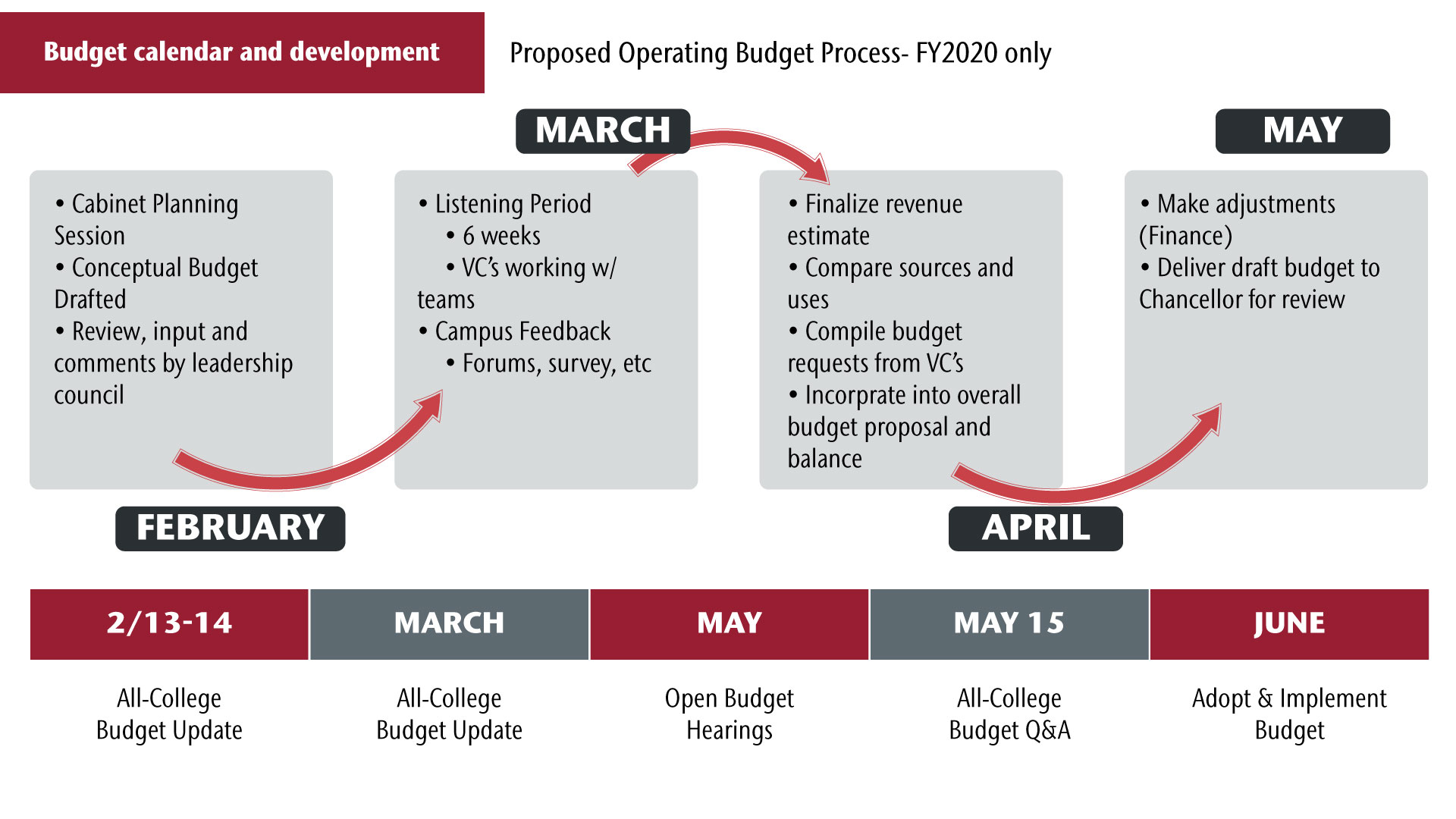Proposed Operating Budget Process Timeline